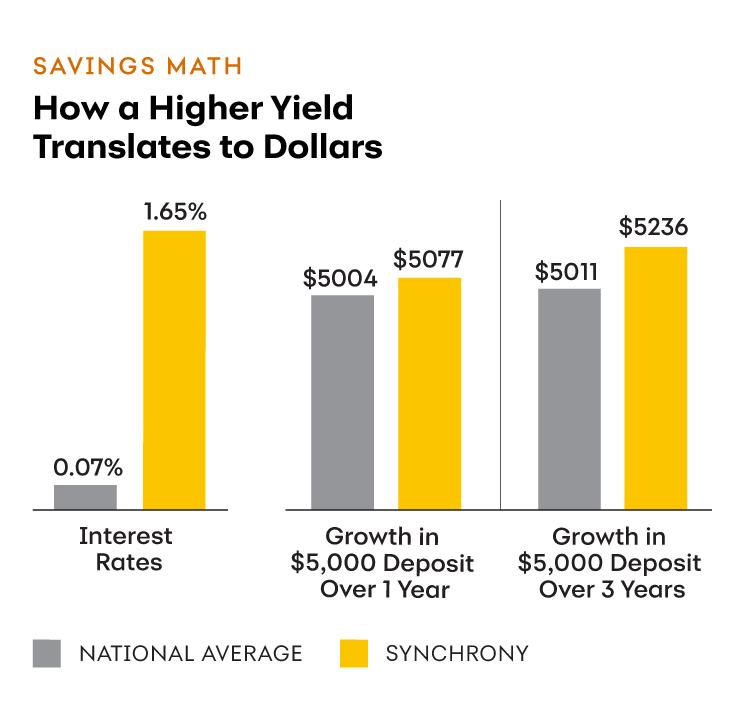 Why Do I Need A High Yield Savings Account Synchrony Bank